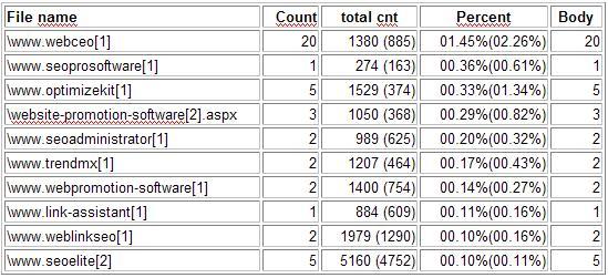 SEO keyword density analysis using the AND operator