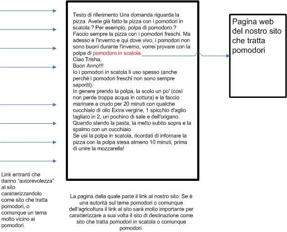 schema di linking per rafforzare la reputazione di una pagina web