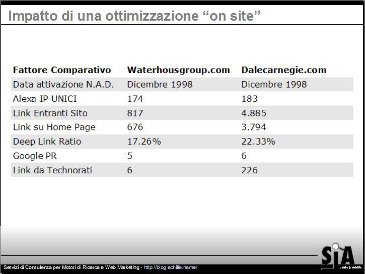 comparazione tra due siti nel posizionamento nei motori di ricerca: presentazione sul design amichevole per motori di ricerca di Sante J. Achille