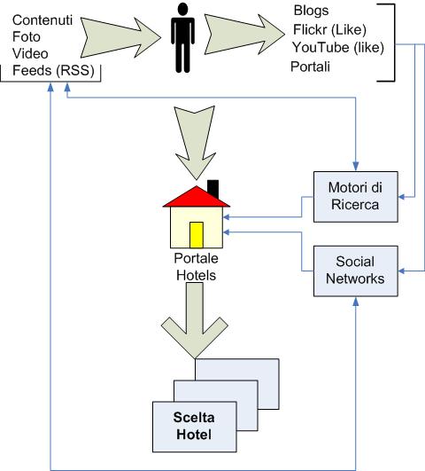 Diagramma di flusso delle attività per il web marketing per hotels con strumenti web 2.0