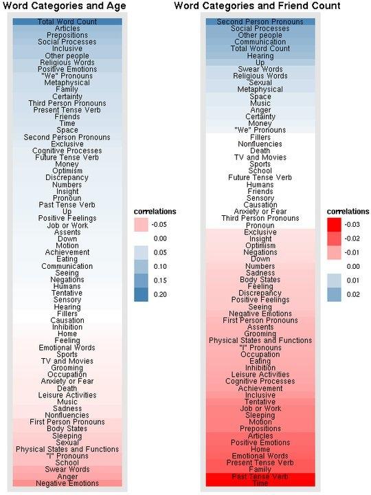 correlazion tra categorie di parole età e numero di amicizie su Fcebook