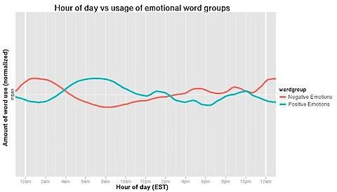 il cambiamento di stato emozionale in funzione del profile Facebook nell'arco della giornata