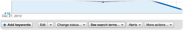 screenshot pannello ADWORDS per avere le parole chiave utilizzate dagli utenti
