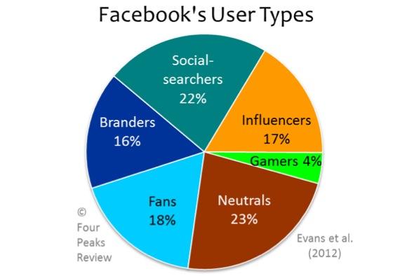 Presentazione risultati di uno studio su Facebook