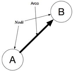 Node-Arc Model in RDF used in the Semantic Web
